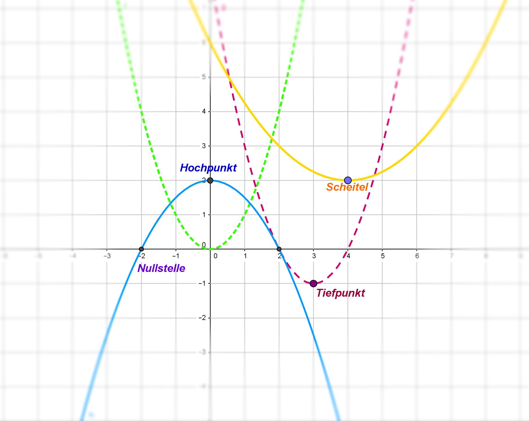 Kurs: Quadratische Funktionen - Wirkung der Parameter