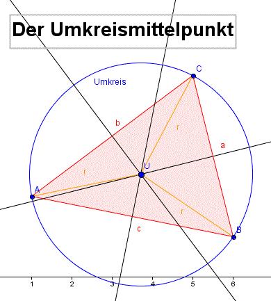 Umkreisradius